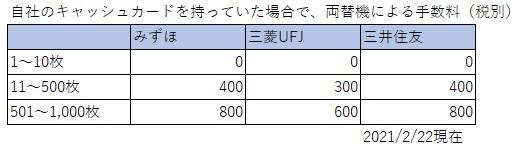 3大銀行_両替手数料