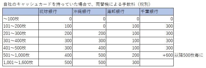 沖縄地方銀行_両替手数料